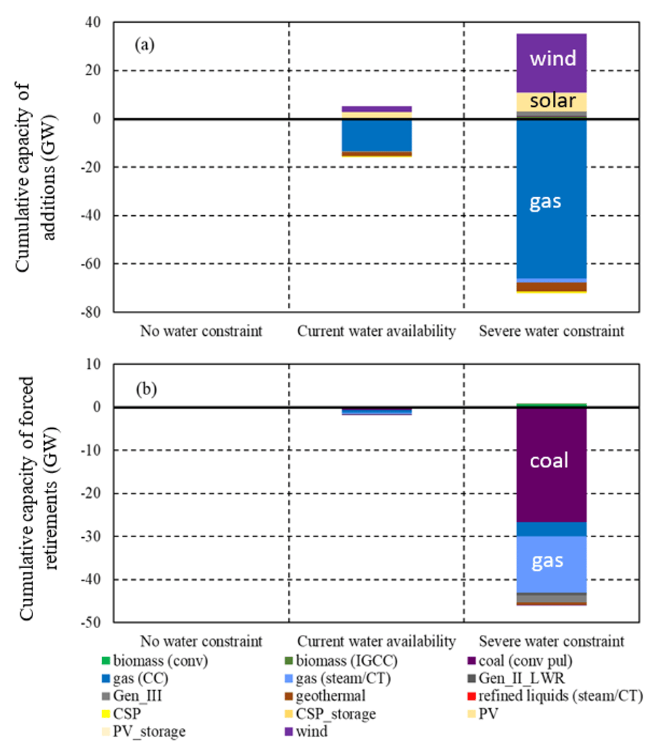 Cumulative capacity change (2011-2050) of additions and forced retirements by technology relative to the no water constraint scenario